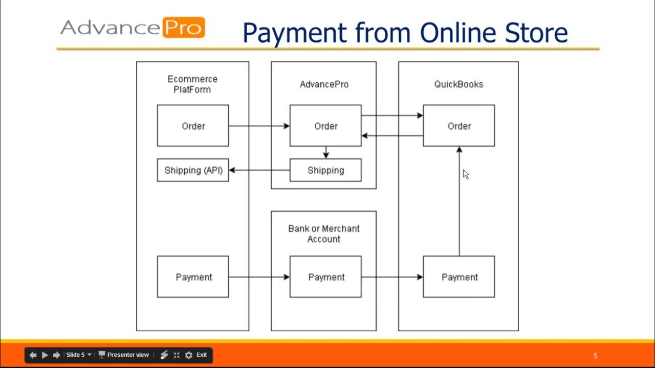 QuickBooks Workflows for Special Cases ythumbnail