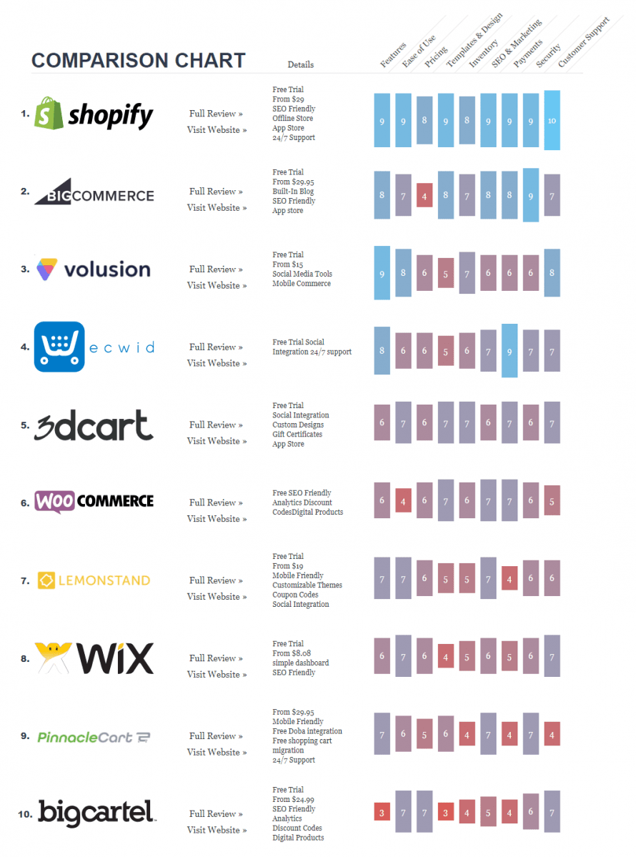 ecommerce comparison chart